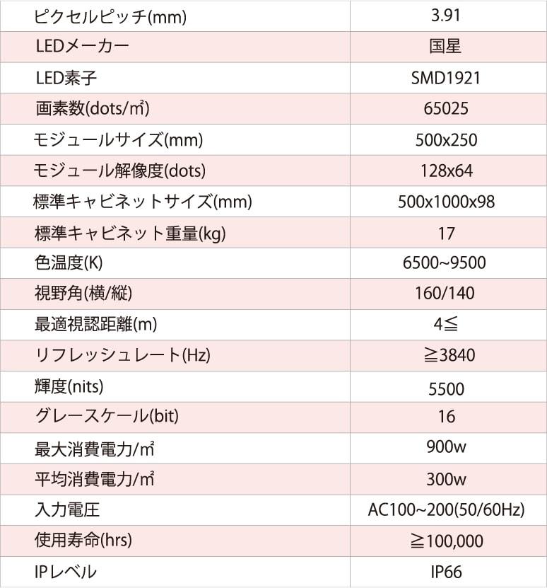 ピクセルピッチ3.91mmの製品仕様の表