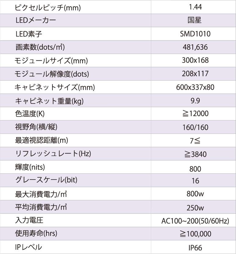 ピクセルピッチ1.44mmの製品仕様の表