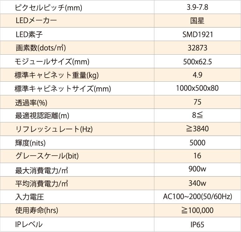 ピクセルピッチ3.9-7.8mmの製品仕様の表