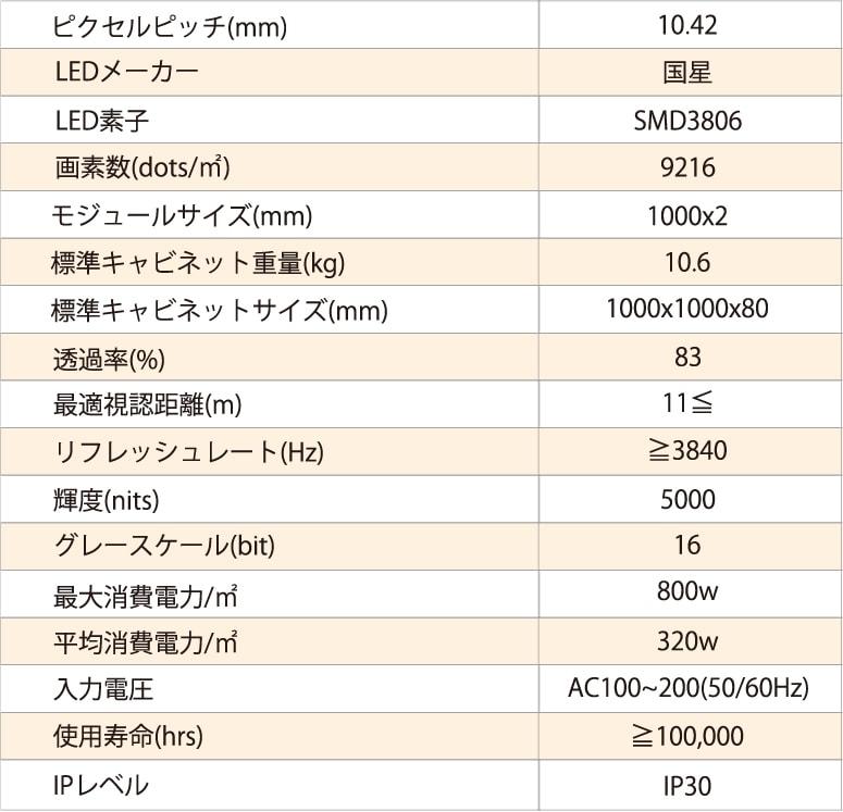 ピクセルピッチ10.42mmの製品仕様の表