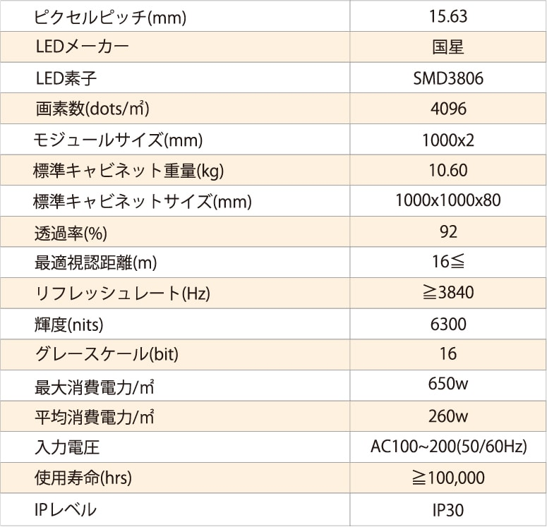 ピクセルピッチ15.63mmの製品仕様の表